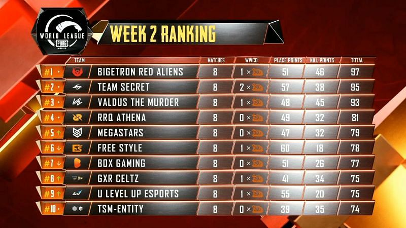PUBG Mobile World League 2020 East League Play Week 2 Day 2 results and overall standings