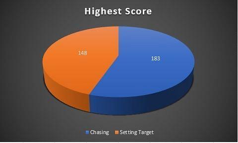 Highest score in each match innings