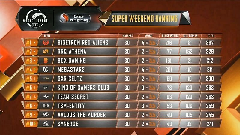 PMWL 2020 East Super Weekend Week 2 Day 5 results and overall standings