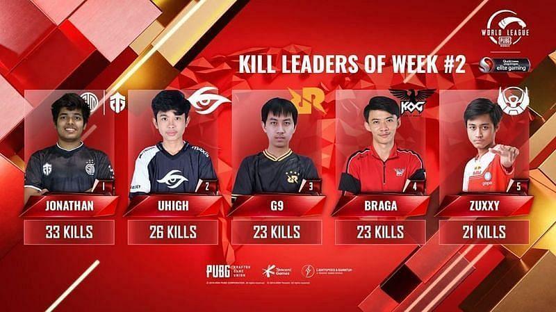 PMWL 2020 East top 5 kill leaders after Week 2