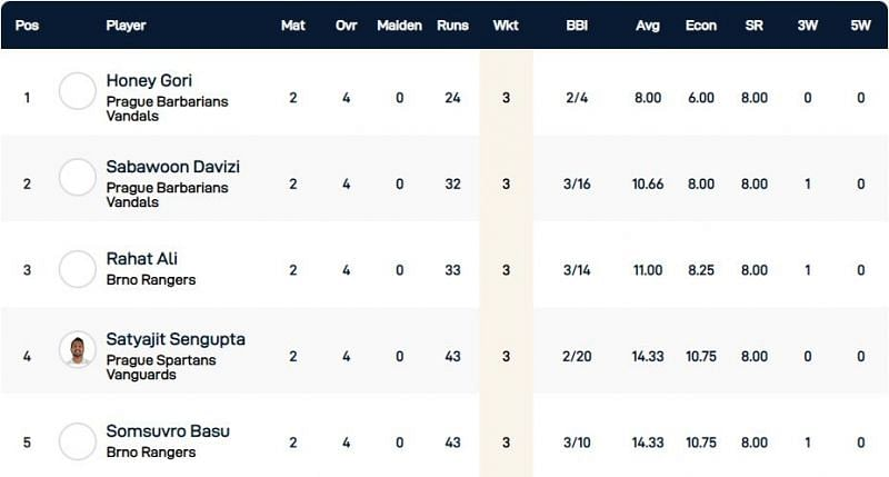 Czech T10 Super Series 2020 Championship Weekend - Highest wicket-takers