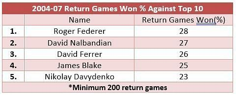 Return games won from 2004-07 against top 10 opposition outside clay - where Roger Federer was the clear winner