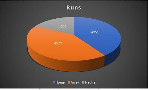 Total runs across venues