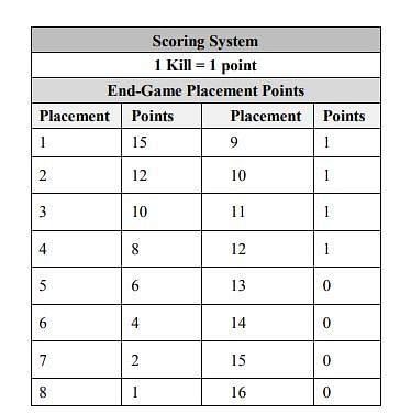 PUBG Mobile Lite Championship 2020