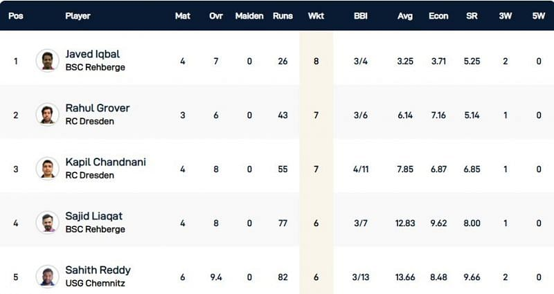 Dresden T10 League Highest Wicket-takers