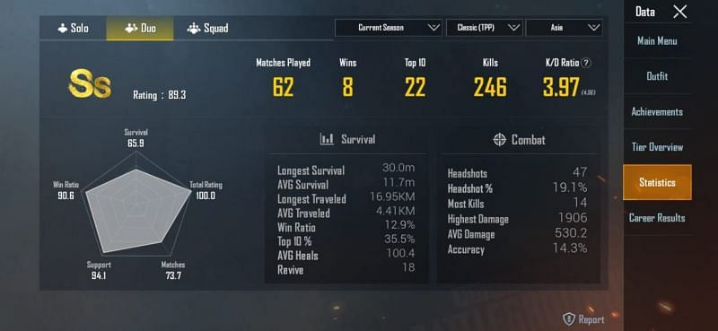 Her stats in the ongoing season in the duo mode
