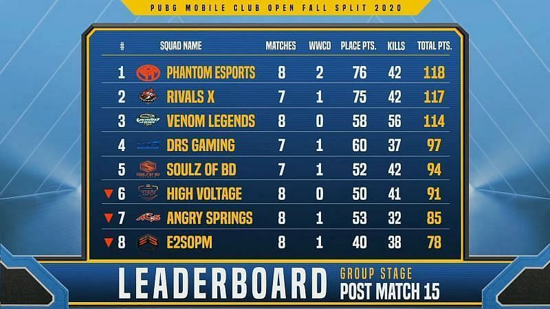 PMCO Fall Split South Asia 2020 Group Stage Day 3 overall standings )