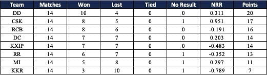 Points table at the end of league stage of IPL 2009