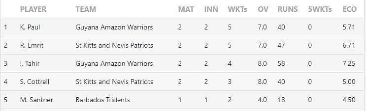 CPL 2020 Most Wickets