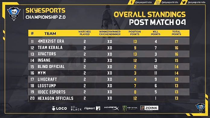 PUBG Mobile Skyesports Championship 2.0 Day 1 10-20 positions