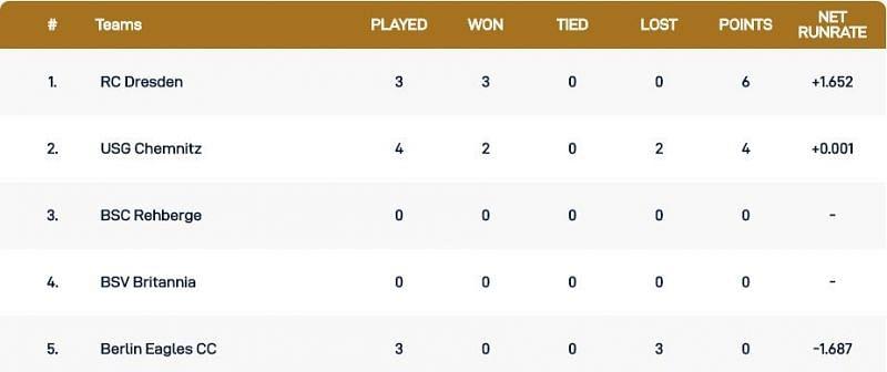 Dresden T10 League Points Table
