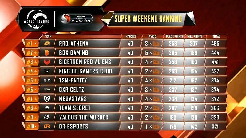 PMWL 2020 East Super Weekend Week 3 Day 4 results and overall standings
