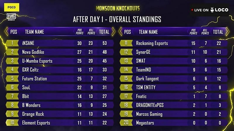 PUBG Mobile Original Monsoon Knockouts overall standings