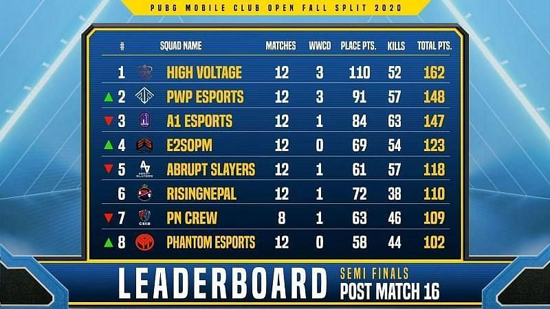 PMCO Fall Split 2020 South Asia semifinals stage Day 4 top eight