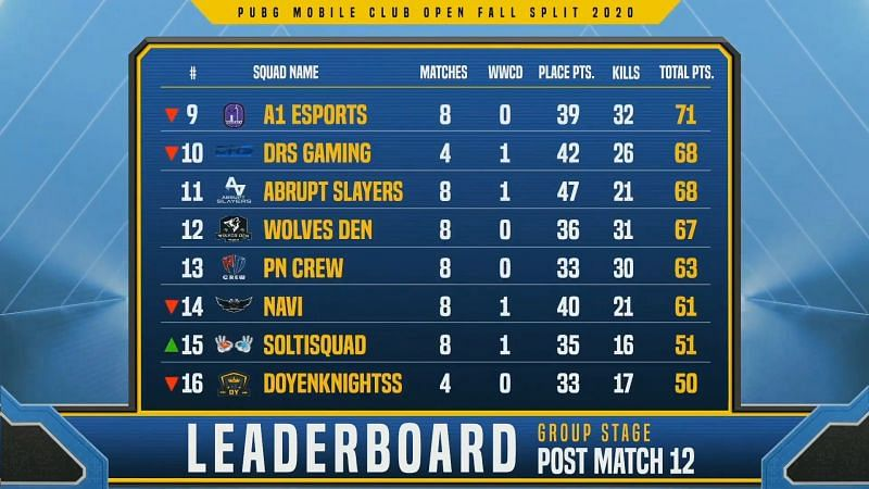 PMCO Fall Split South Asia 2020 Group Stage Day 3 overall standings (bottom half)