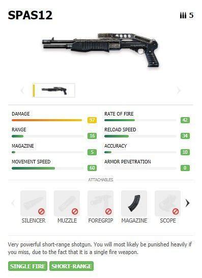 Statistics of SPAS 12 Shotgun in Free Fire