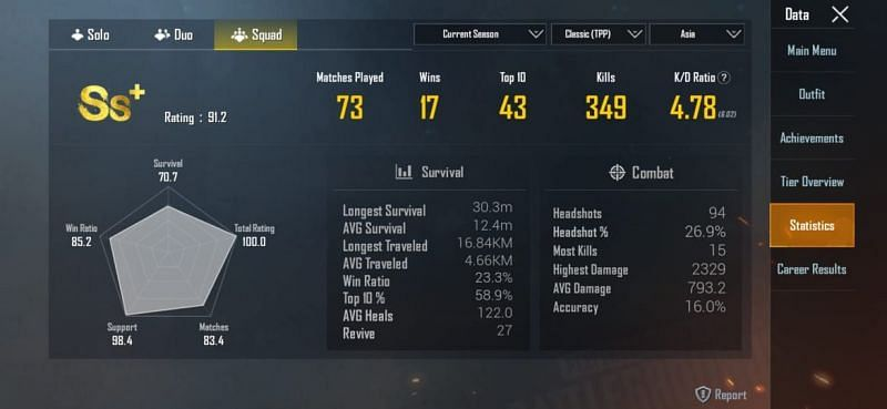 His stats in Squads (ongoing season)
