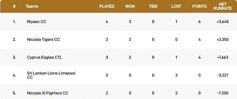 Cyprus T10 League Points Table