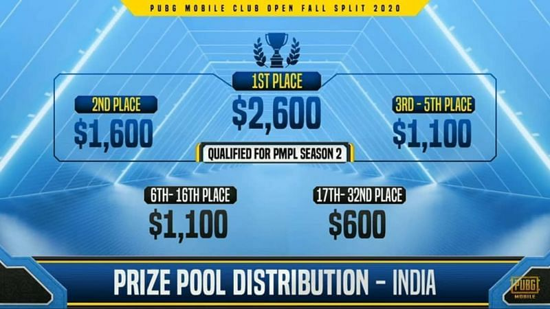 PMCO Fall Split India Prize Pool PMCO Fall Split South Asia Prize Pool