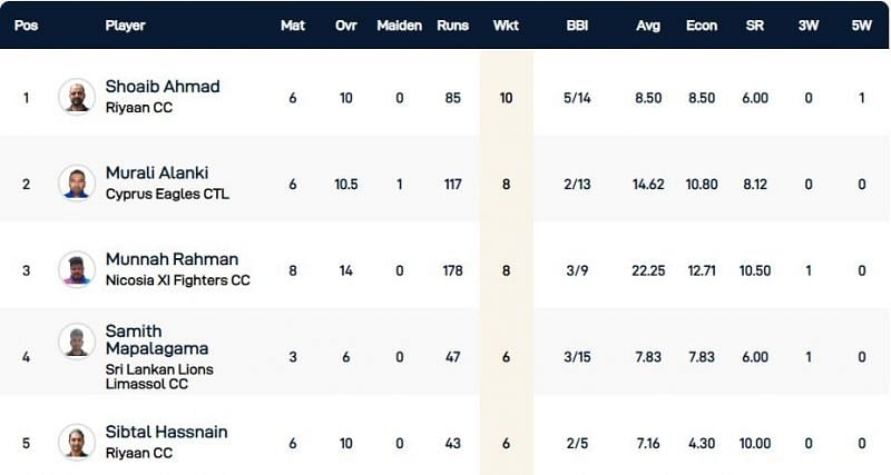 Cyprus T10 League Highest Wicket-takers