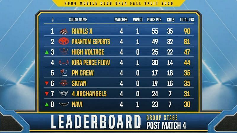 PMCO South Asia Group Stage Day 1 Overall Standings