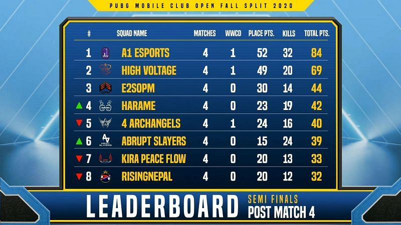 PMCO Fall Split South Asia 2020 semi-finals stage Day 2 overall standings