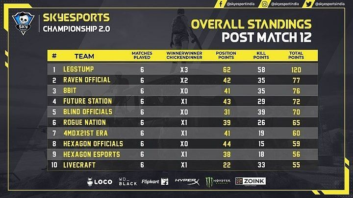 Skyesports Championship 2.0 overall standings