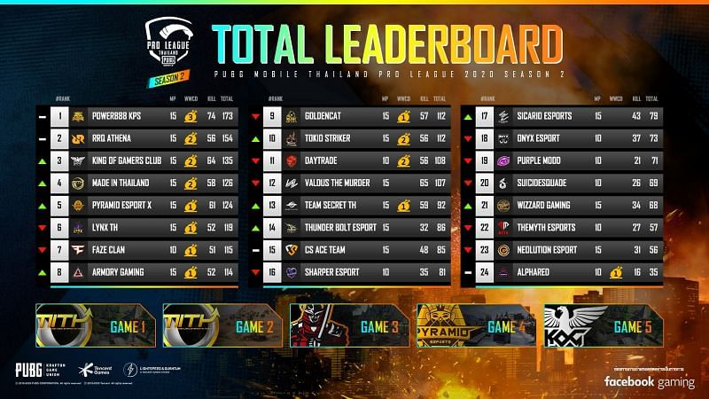 PMPL Season 2 Thailand overall leaderboard