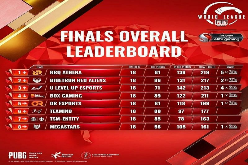 PMWL 2020 East Finals Day 3 results and overall standings (Image Credits: Tencent)