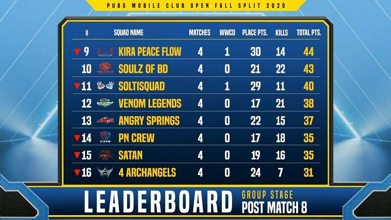 Pmco South Asia Fall Split 2020 Group Stage Day 2 Results And Overall Standings