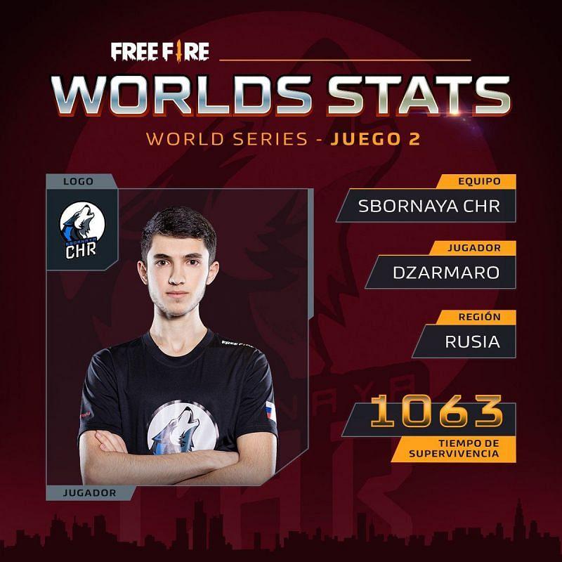 Dzarmaro, a Russian Free Fire professional player (Image Credits: Free Fire LATAM)