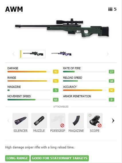 The AWM is one of the strongest sniper rifles (Image via cashify)