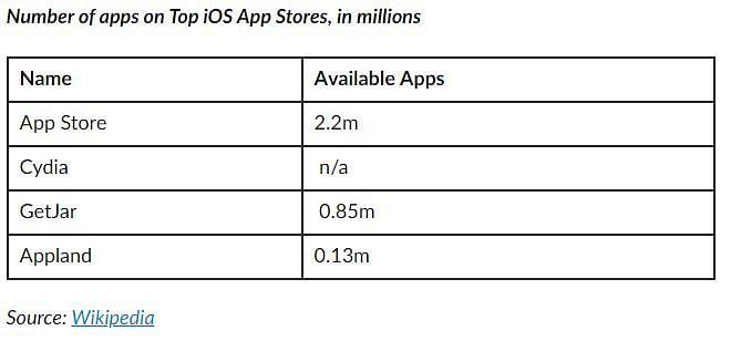 Source: businessofapps.com/guide/app-stores-list/#3