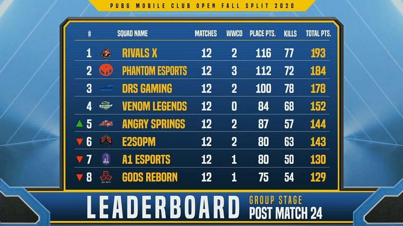 PMCO Fall Split 2020 South Asia Group Stage Day 6 overall standings (top eight)