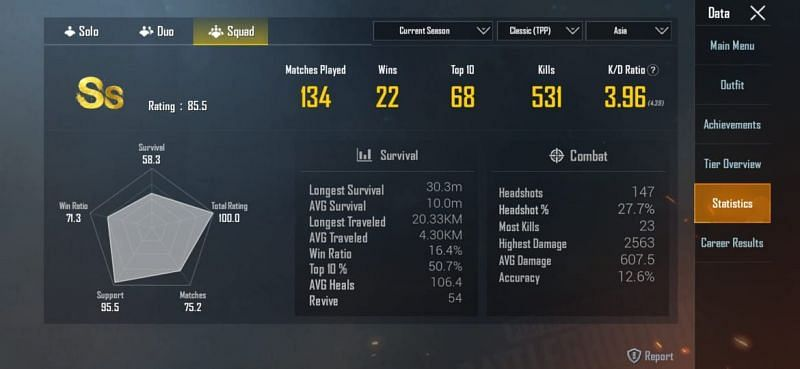 His stats in Squads in the ongoing season of PUBG Mobile