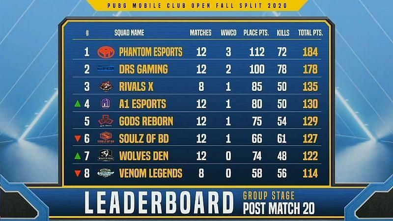 PMCO Fall Split 2020 South Asia Group Stage Day 5 overall standings (top eight)