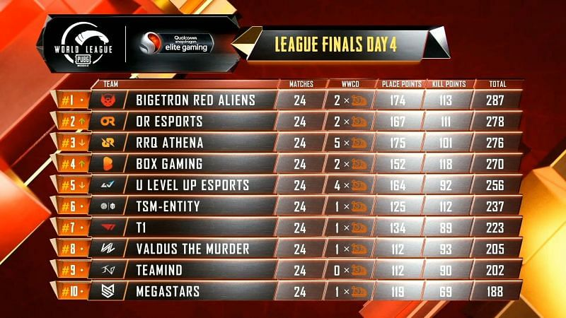 PMWL 2020 East Finals Day 4 results and overall standings (Image Credits: Tencent)