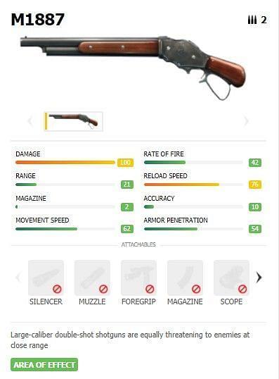 Statistics of M1887 Shotgun in Free Fire