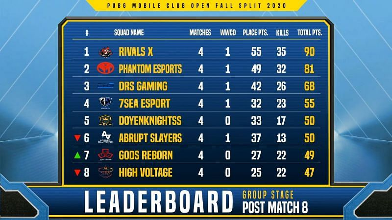 PMCO Fall Split South Asia 2020 Group Stage Day 2 overall standings