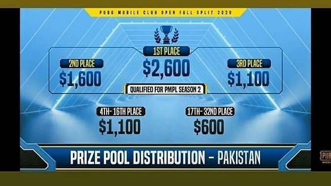 PMCO Fall Split Pakistan Prize Pool