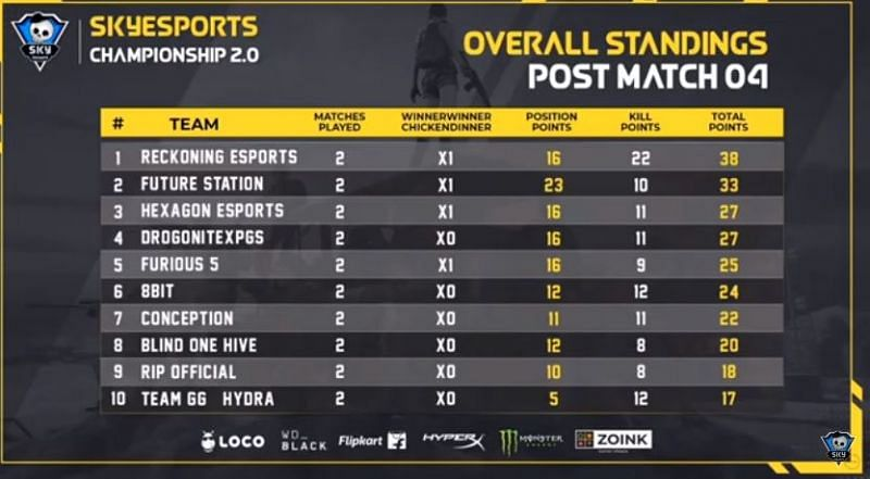 PUBG Mobile Skyesports Championship 2.0 Day 1 top ten