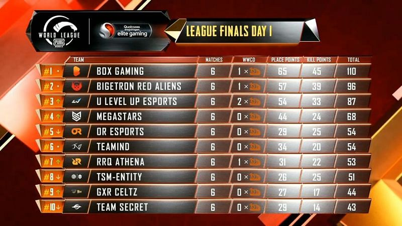 PMWL 2020 East Finals Day 1 results and overall standings (Image Credits: Tencent)