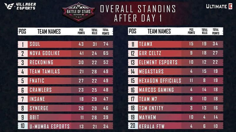 Battle Of Stars overall standings from Day 1