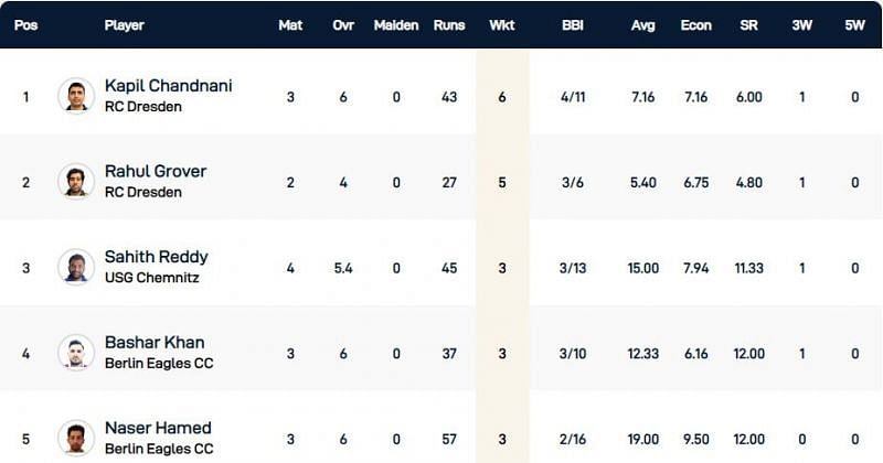 Dresden T10 League Highest Wicket-takers