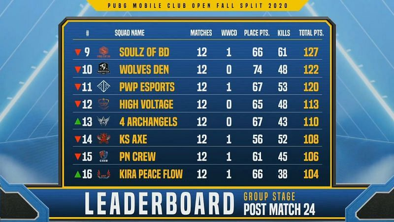 PMCO Fall Split 2020 South Asia group stage Day 6 overall standings (9-16 positions)