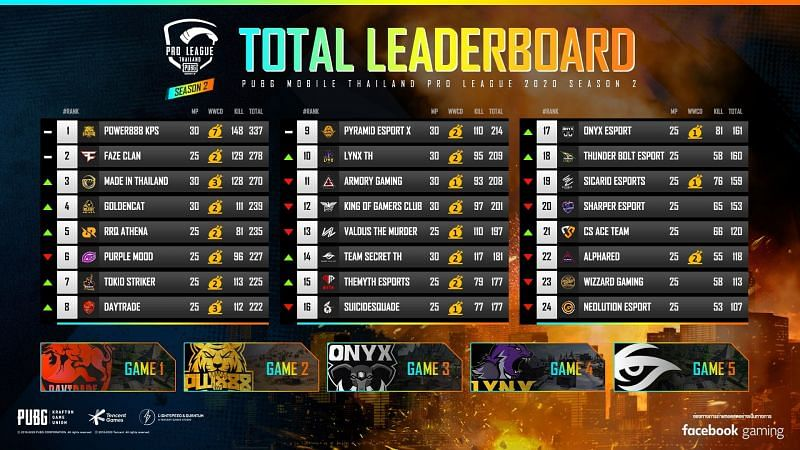 PMPL Season 2 Thailand overall standings