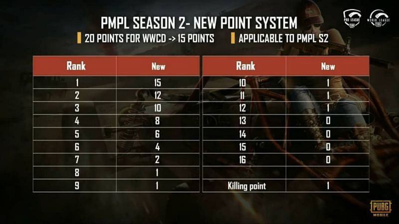 NEW POINT SYSTEM