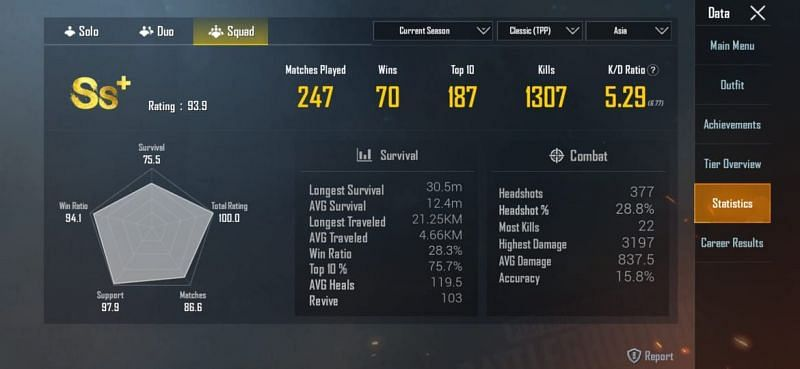 Her stats in the ongoing season in the squad mode