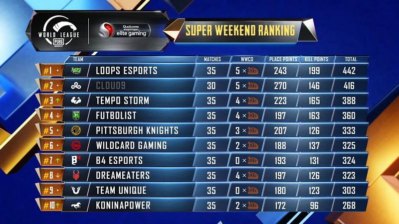 PMWL 2020 West Week 3 Day 3 Super Weekend results and overall standings