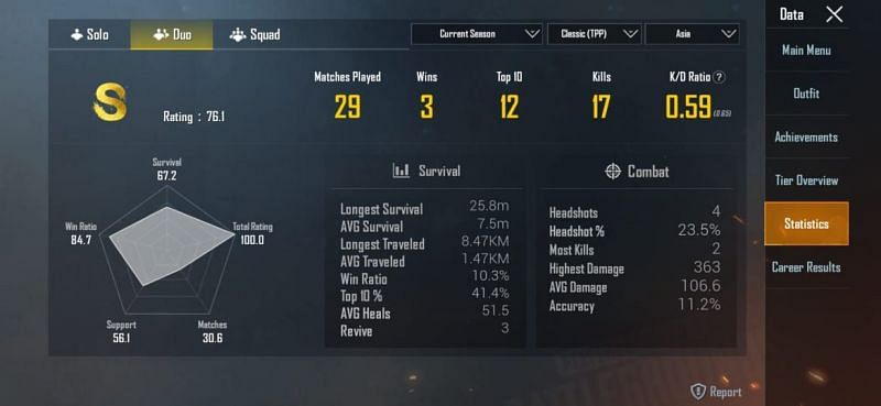 His stats in Duos